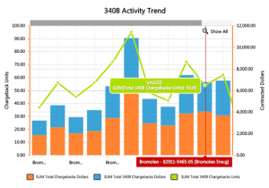 Contract Analytics 340B Activity Trend 300x210 - Contract-Analytics-340B-Activity-Trend