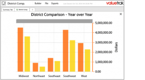 District Comparison sales tracing commission reporting valuecentric edit 1 300x166 - District-Comparison-sales-tracing-commission-reporting-valuecentric-edit