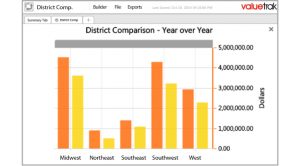 District Comparison sales tracing commission reporting valuecentric edit 300x166 - District-Comparison-sales-tracing-commission-reporting-valuecentric-edit