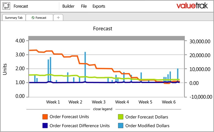OM Forecast - Order Management