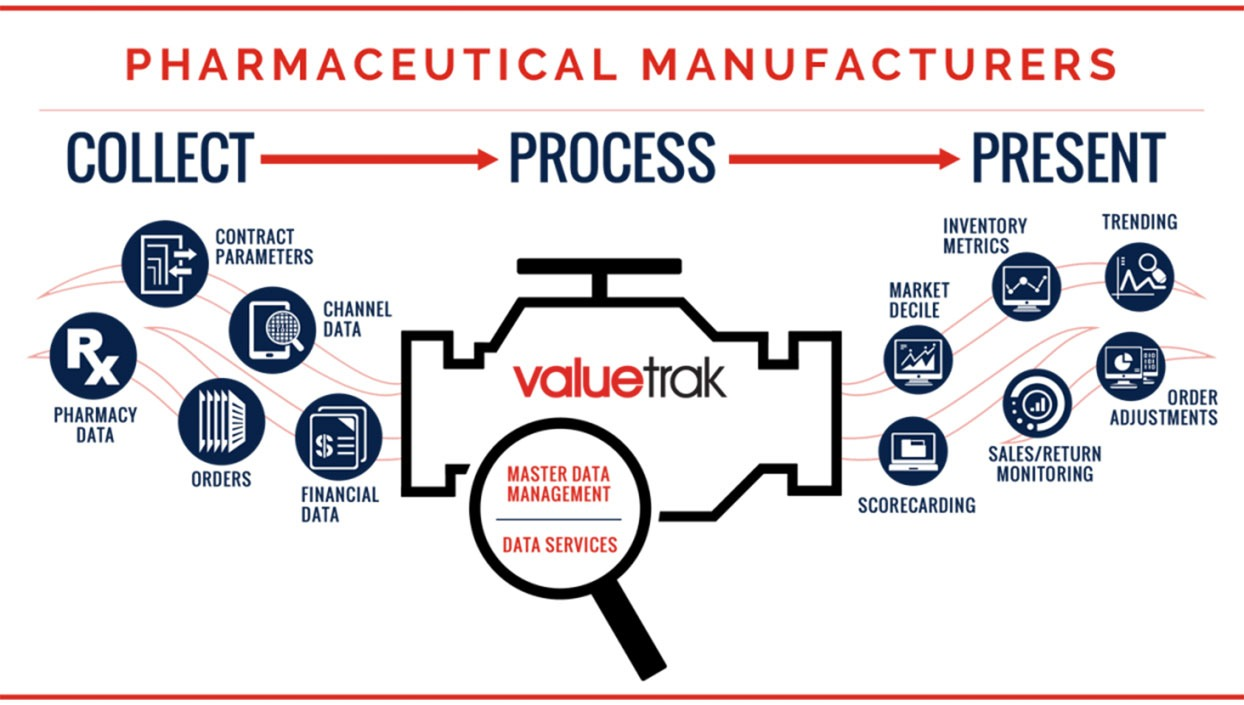 pharmaceutical manufacturers products valuecentric - Pharma