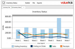 sales inventory reporting inventory status valuecentric 300x194 - Inventory Status