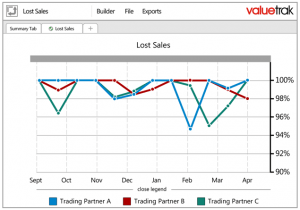 sales inventory reporting lost sales graph valuecentric 300x210 - Lost Sales