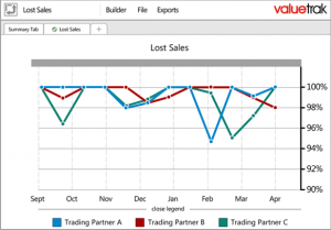 sales inventory reporting lost sales graph valuecentric edit new 300x209 - sales-inventory-reporting-lost-sales-graph-valuecentric-edit-new